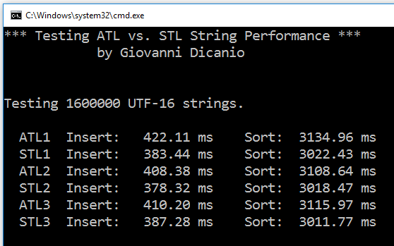 Testing ATL vs. STL String Performance