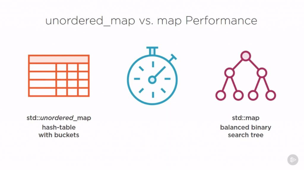 Comparing the performance of std::unordered_map vs. std::map.